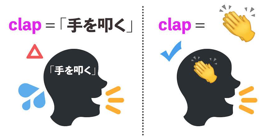 英会話で役立つイメージで暗記する英単語