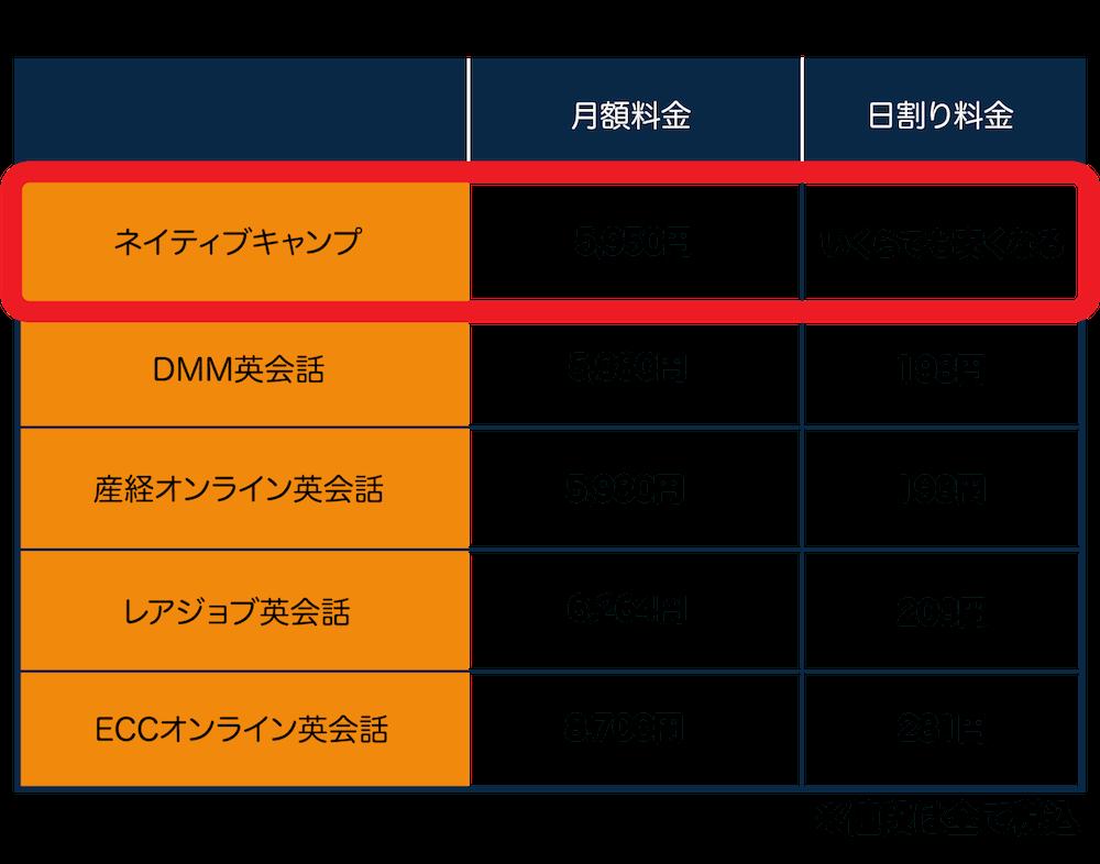 ネイティブキャンプ(Native Camp)初心者向け・料金比較表