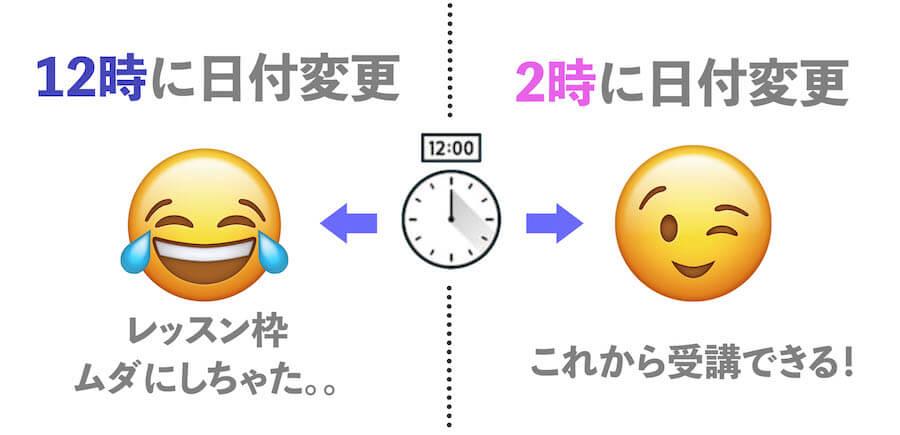 12時・2時の日付変更の違い