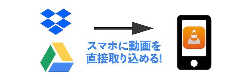 ドロップボックス・Google driveから直接読み込める