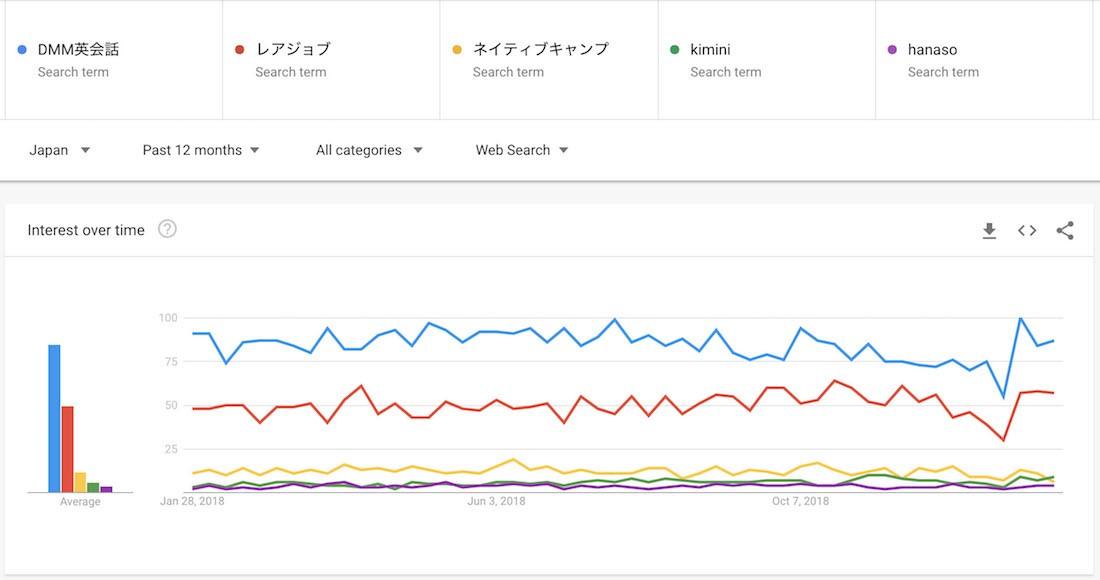 オンライン英会話スクールのGoogle Trend比較