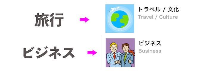 旅行目的ならトラベルテキスト、ビジネス目的ならビジネステキスト