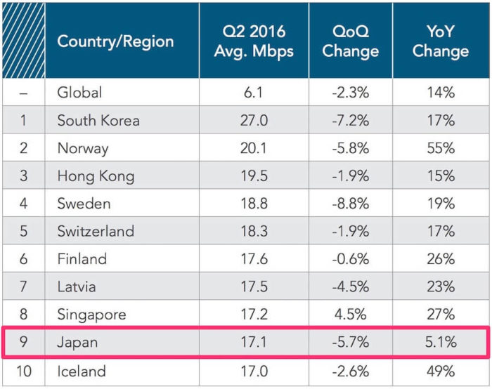 インターネット速度国別比較