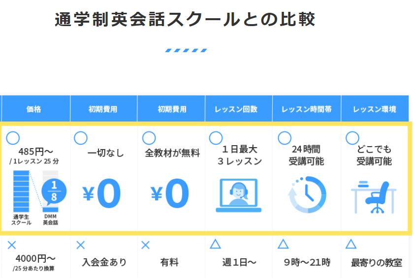 オンライン英会話_おすすめランキング_英会話スクールと比較